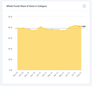 Whole Foods BrandGraph share of voice