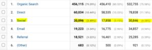 Google Analytics Social Traffic